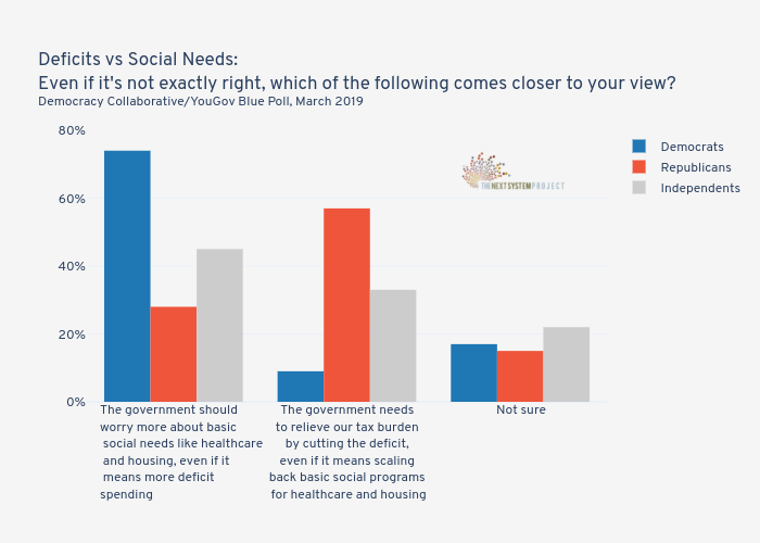 Deficits vs Social Needs:Even if it's not exactly right, which of the following comes closer to your view?Democracy Collaborative/YouGov Blue Poll, March 2019  | grouped bar chart made by Jduda | plotly