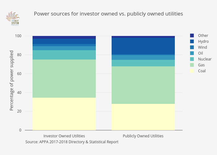 Power sources for investor owned vs. publicly owned utilities | stacked bar chart made by Jduda | plotly
