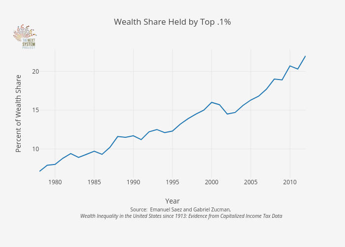 Wealth Share Held by Top .1% | line chart made by Jduda | plotly