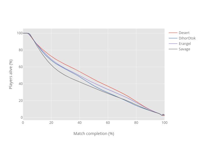 the odd data guy | PUBG - Make analytics with AWS and plotly