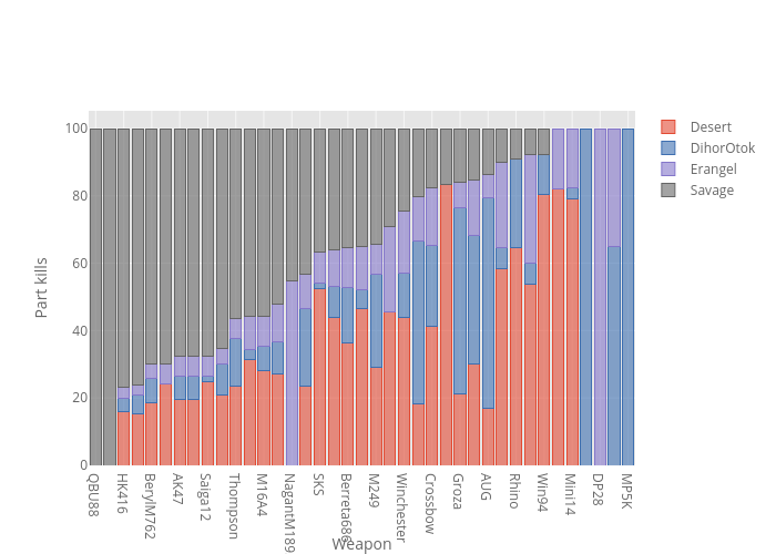 {'font': {'color': '#151516'}} | stacked bar chart made by Jeanmidev | plotly