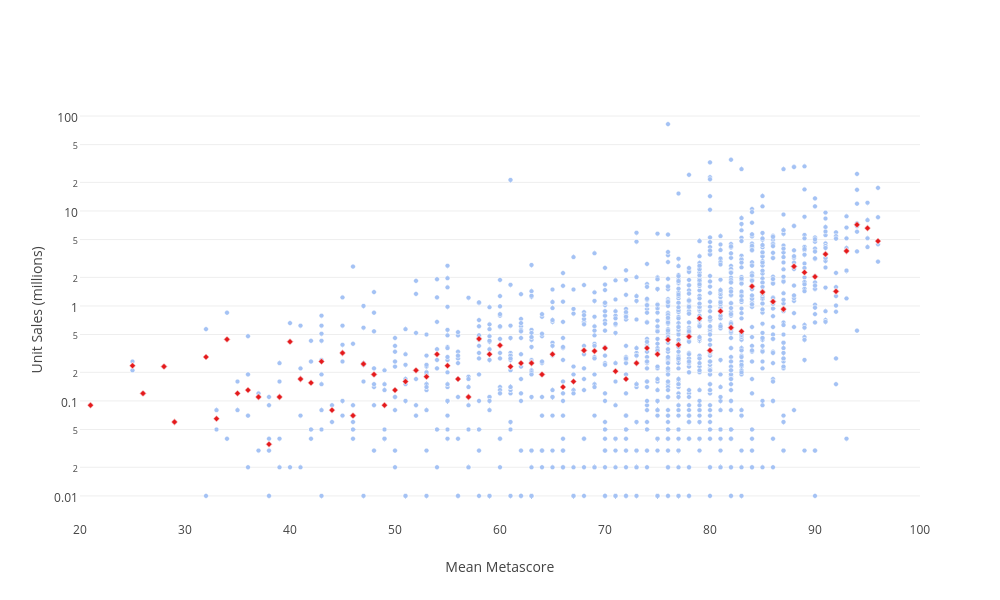 Unit Sales (millions) vs Mean Metascore | scatter chart made by Jeffkcheng | plotly