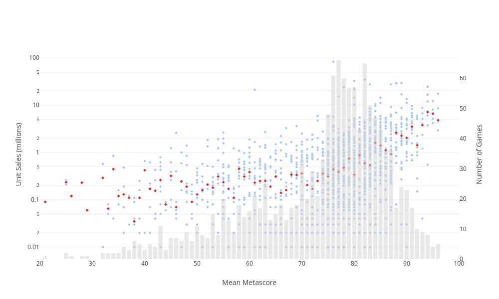 Unit Sales (millions) vs Mean Metascore | bar chart made by Jeffkcheng | plotly