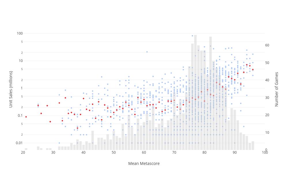 Unit Sales (millions) vs Mean Metascore | bar chart made by Jeffkcheng | plotly