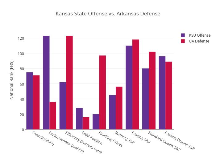 Kansas State Offense vs. Arkansas Defense