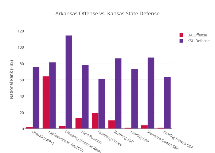 Arkansas Offense vs. Kansas State Defense