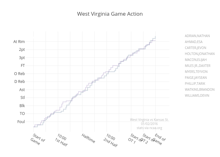 West Virginia Game Action   scatter chart made by Jeffp171   plotly