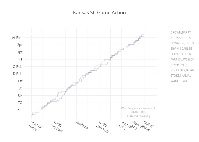 Kansas St. Game Action   scatter chart made by Jeffp171   plotly