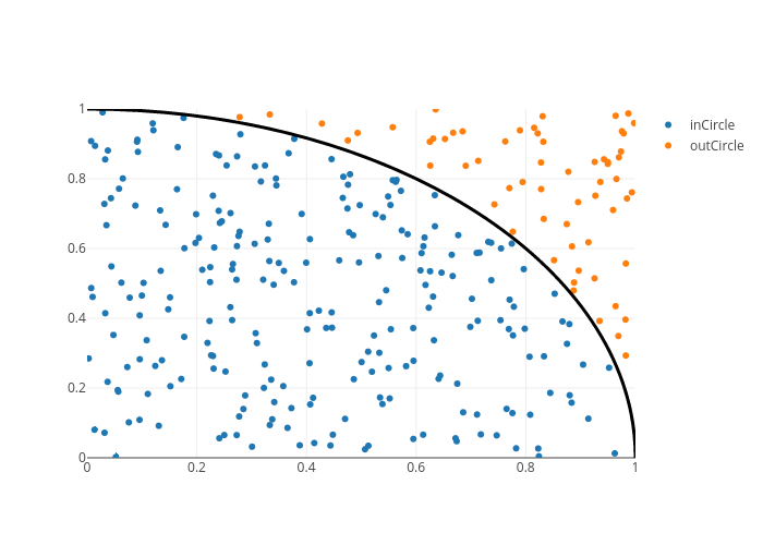 inCircle vs outCircle | scatter chart made by Jen6 | plotly