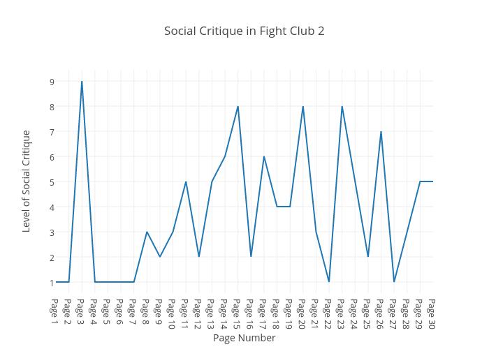 Social Critique in Fight Club 2
