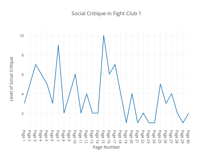 Social Critique in Fight Club 1