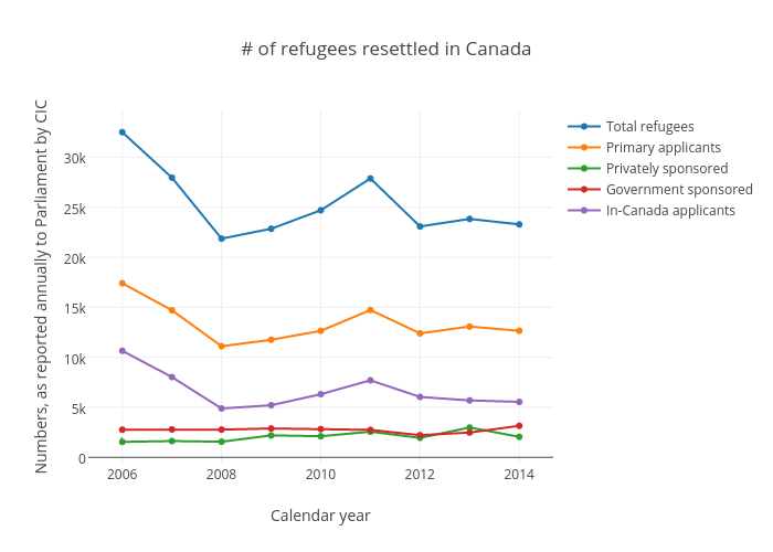 # of refugees resettled in Canada