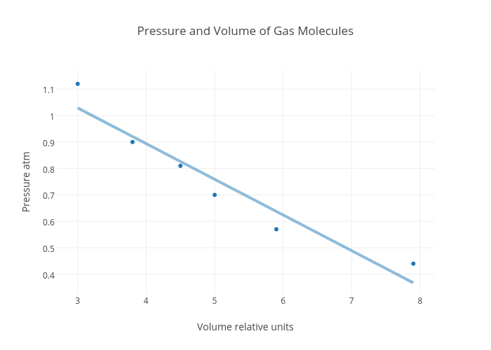 how to find volume from molecules