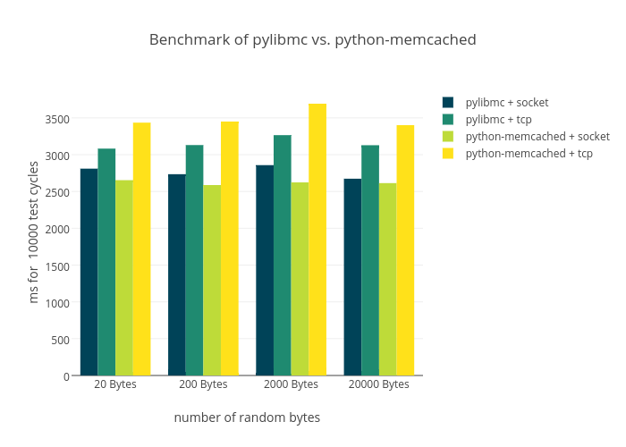 Benchmark of pylibmc vs. python-memcached | bar chart made by Jensens | plotly