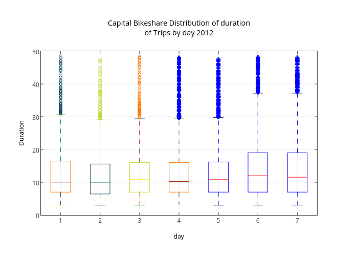 Capital Bikeshare Distribution of duration<br>of Trips by day 2012