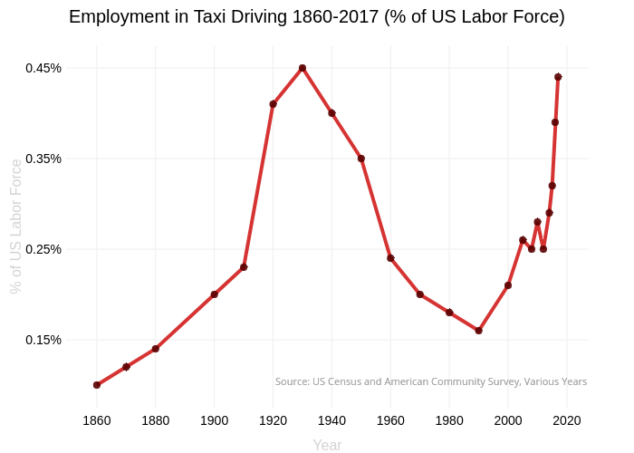 Employment in Taxi Driving 1860-2017 (% of US Labor Force) | line chart made by Jezras | plotly