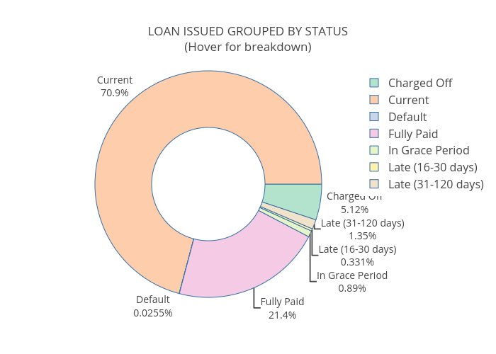 Project 1: Lending Club's data
