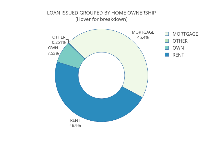 Project 1: Lending Club's data