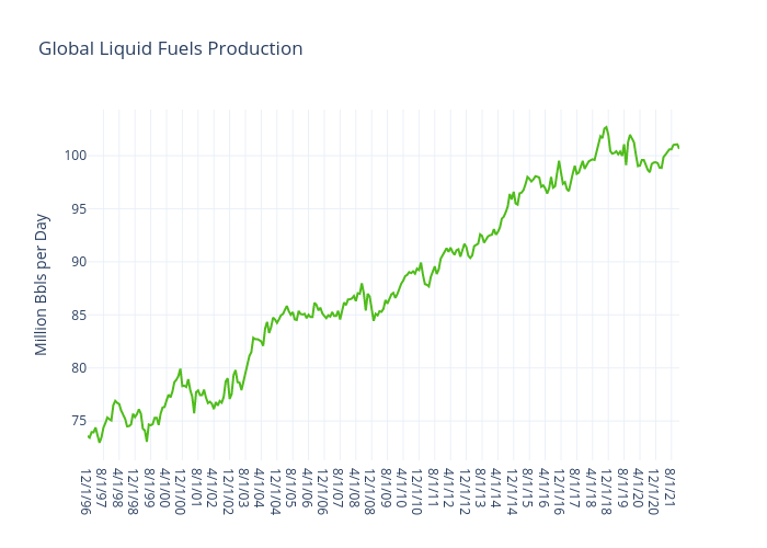 Global Liquid Fuels Production   line chart made by Jferrell   plotly