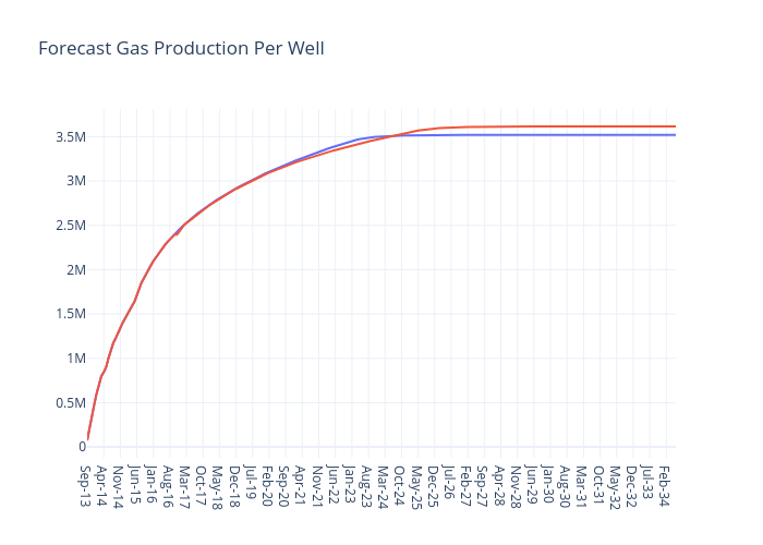 Forecast Gas Production Per Well | line chart made by Jferrell | plotly