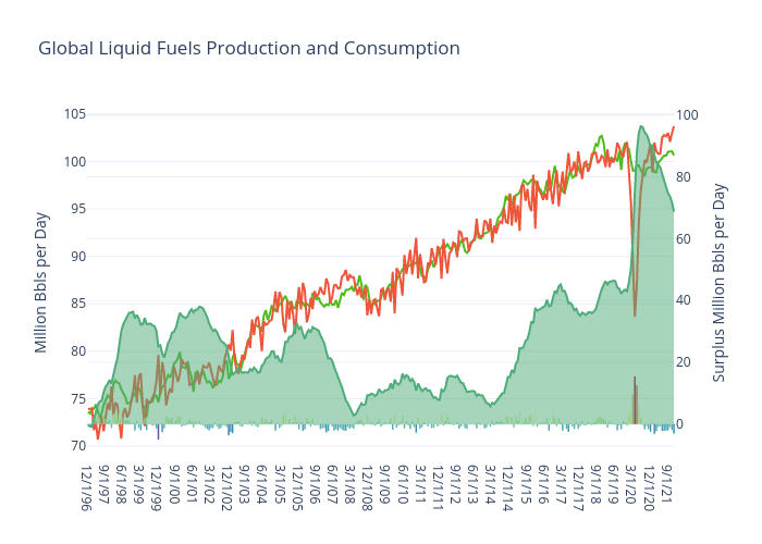 Global Liquid Fuels Production and Consumption | line chart made by Jferrell | plotly