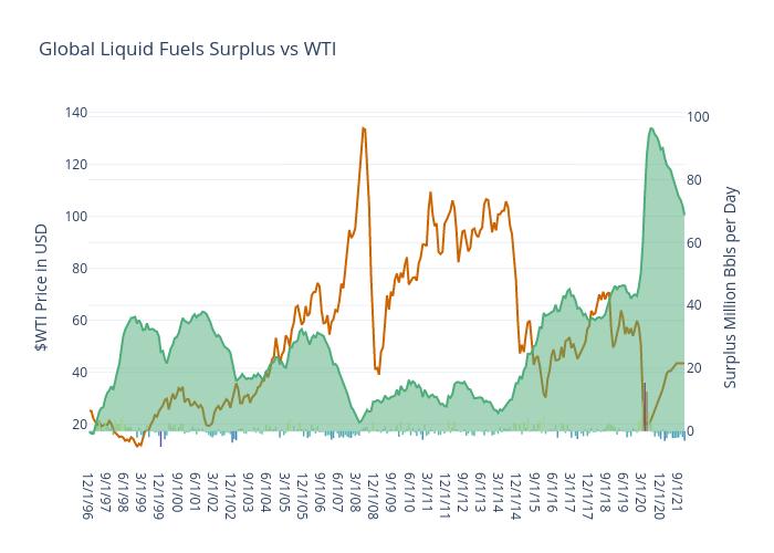 Global Liquid Fuels Surplus vs WTI | bar chart made by Jferrell | plotly