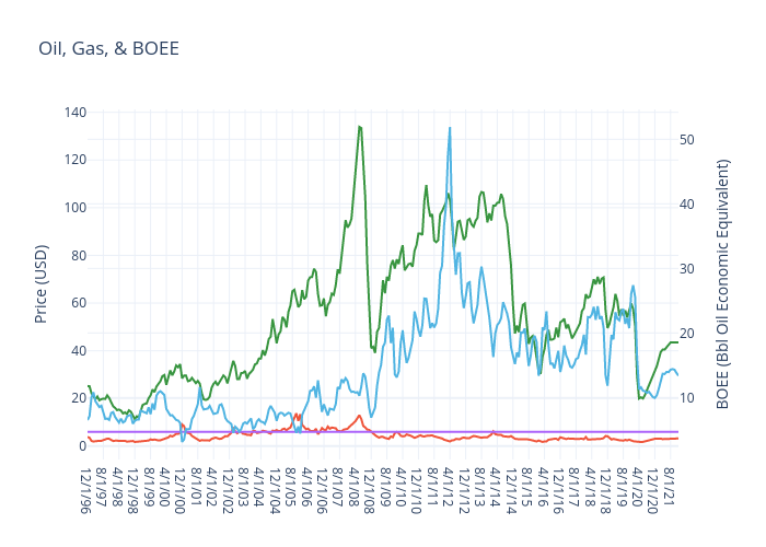 Oil, Gas, & BOEE | line chart made by Jferrell | plotly