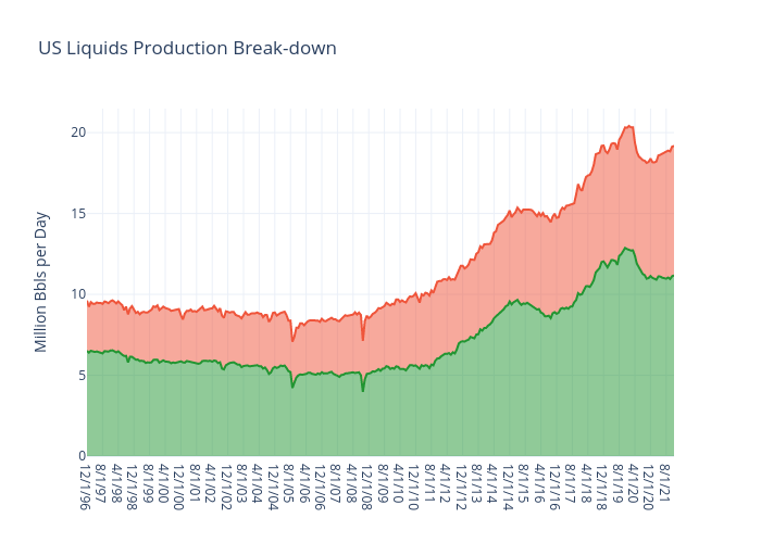 US Liquids Production Break-down | line chart made by Jferrell | plotly