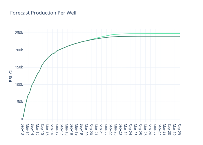 Forecast Production Per Well | line chart made by Jferrell | plotly