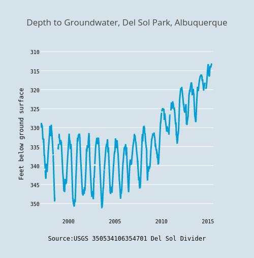 Depth to Groundwater, Del Sol Park, Albuquerque
