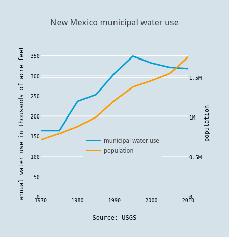 New Mexico municipal water use