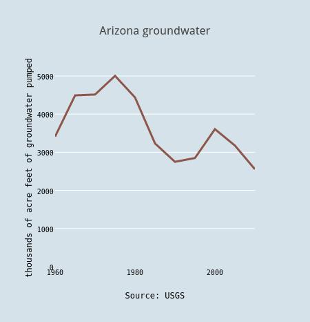 Arizona groundwater