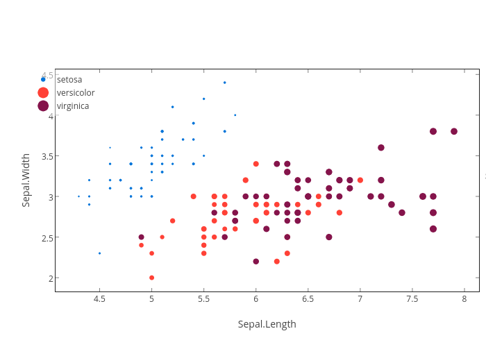 Interactive Embedded Plots with Plotly and ggplot2 | R Club