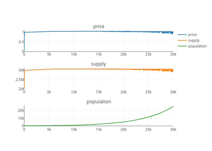 price, supply, population | line chart made by Jg2950 | plotly