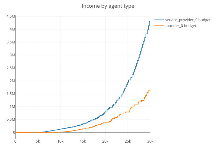 Income by agent type | line chart made by Jg2950 | plotly