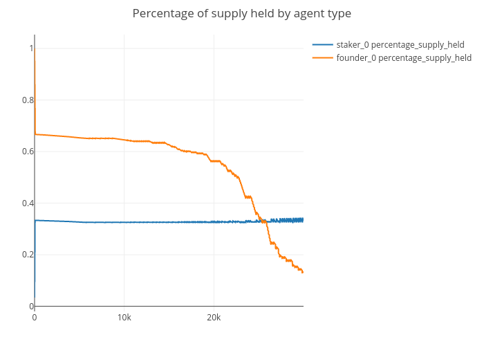 Percentage of supply held by agent type | line chart made by Jg2950 | plotly