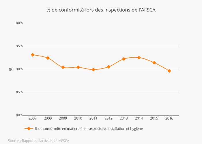 Conform FR