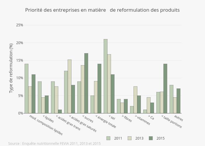 Product reformulation FR