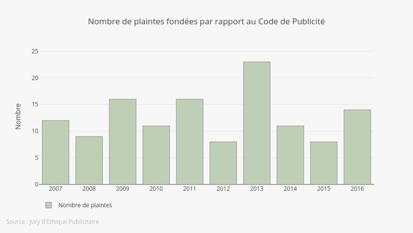 Nbr Plaintes FR