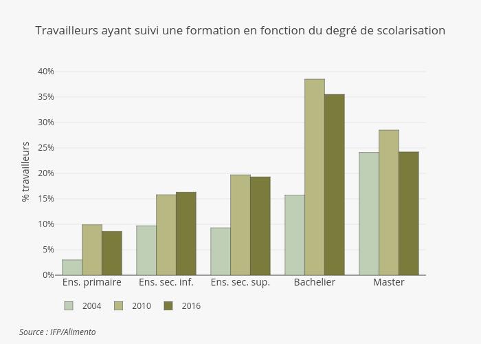 Formation vs scolarisation FR