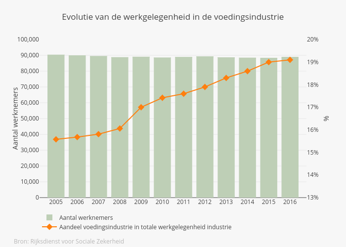 Evolutie werkgelegenheid graf