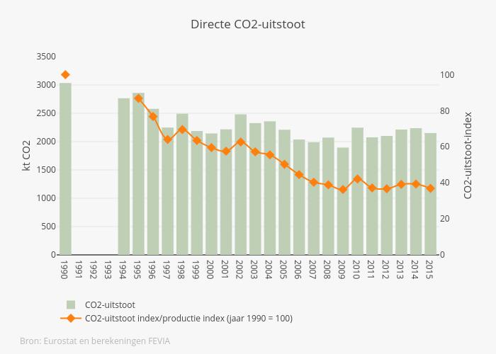 CO2 NL