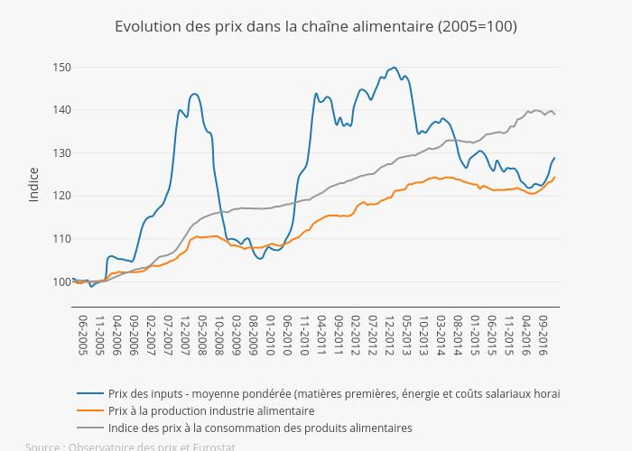 Evol Price FR