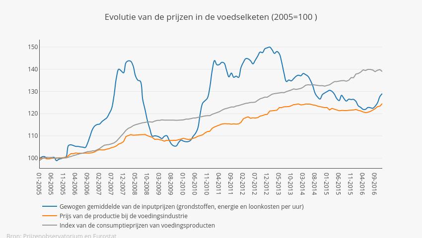 Evol Price NL