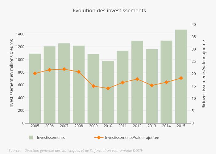 invest evol FR