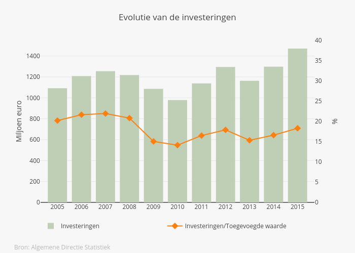 invest evol NL