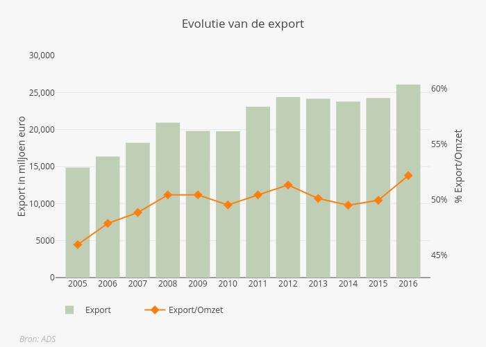 Export NL