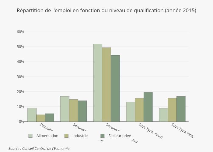 Employement level FR