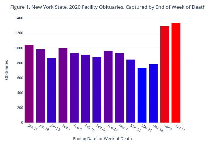 Figure 1. New York State, 2020 Facility Obituaries, Captured by End of Week of Death | bar chart made by Jhill21 | plotly