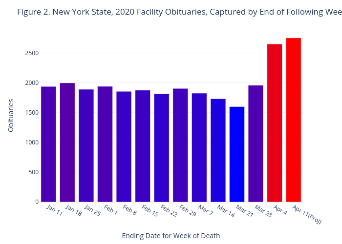 Figure 2. New York State, 2020 Facility Obituaries, Captured by End of Following Week   bar chart made by Jhill21   plotly